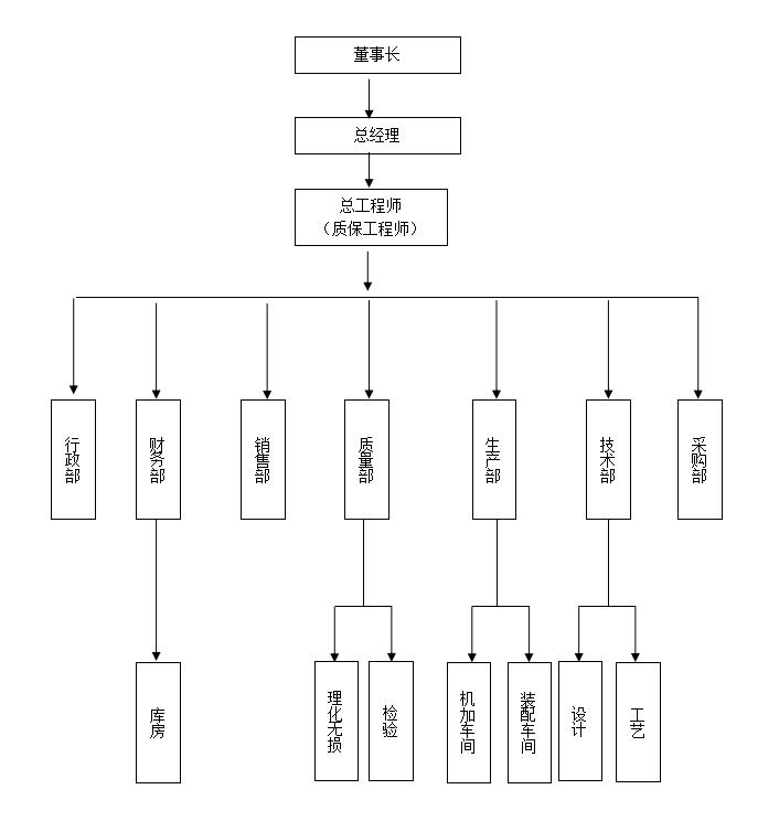 公司管理體系組織機構圖圖片